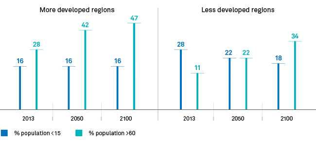 Age shift differs by stage of country development
