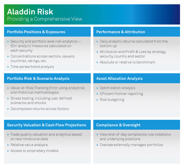 Aladdin Risk - Providing a Comprehensive View