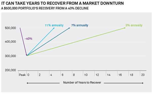 It Can Take Years to Recover From a Market DownTurn