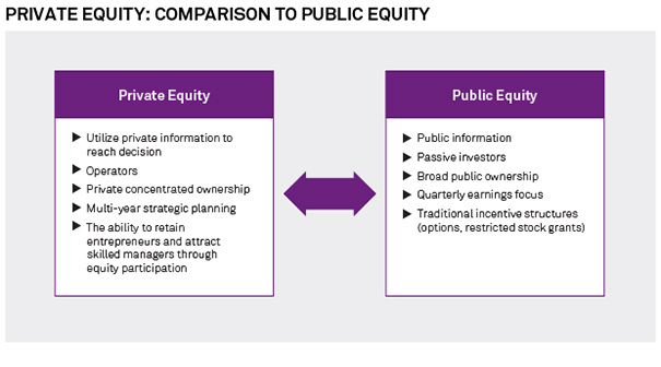 Private Equity Compared to Public Equity