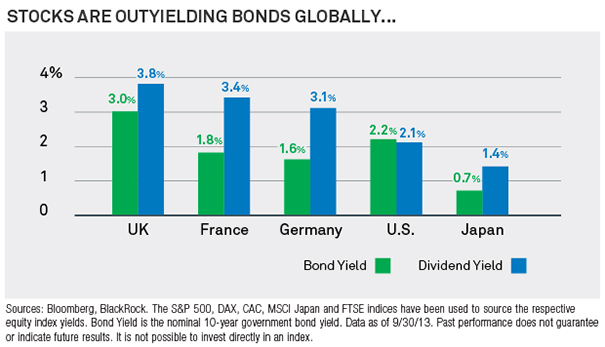 Stocks Are Out Yielding Bonds Globally Chart