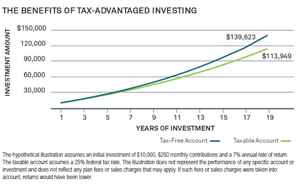 The Benefits of Tax-Advantaged Investing