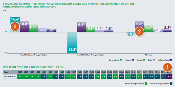 Stocks and Commodities historically outperform bonds and cash in periods of high inflation