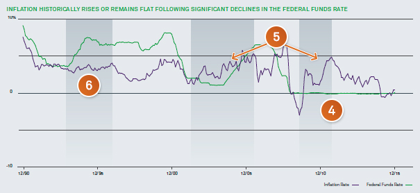 Inflation Historically rises or remain flat following significant declines in the federal funds rate