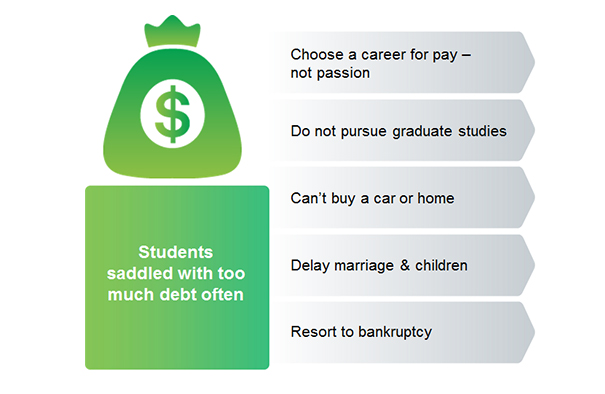 Students saddled with too much debt often.