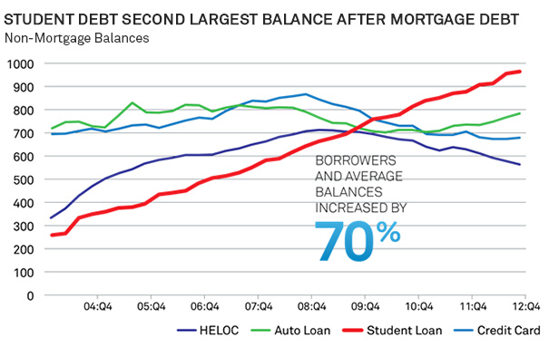 Student debt second-largest balance after mortgage debt.