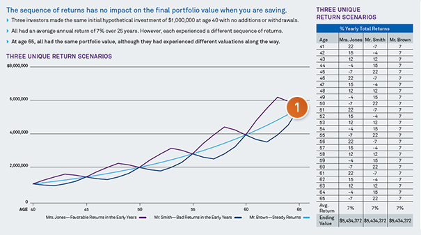 The sequence of returns has no impact on the final portfolio value when you are saving