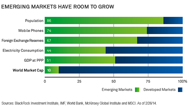 Emerging Markets Have Rooms To Grow