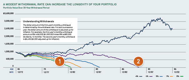 A modest withdrawal rate can increase the longevity of your portfolio