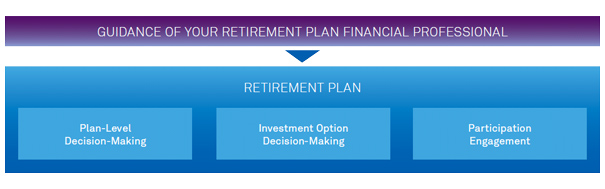 Guidance of Your Retirement Plan Financial Advisor