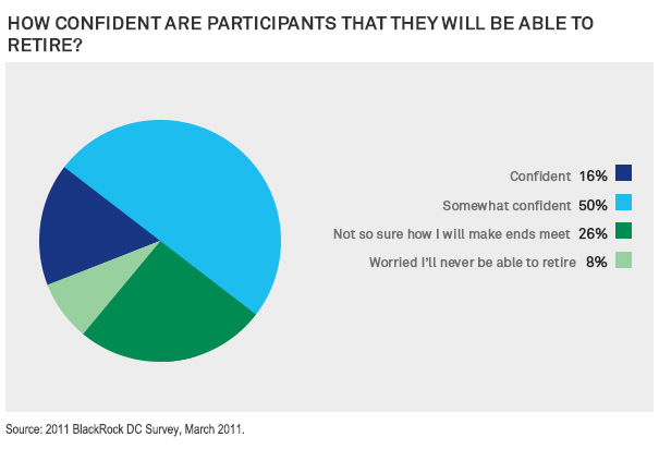 How Confident are Participants That They Will Be Able to Retire?