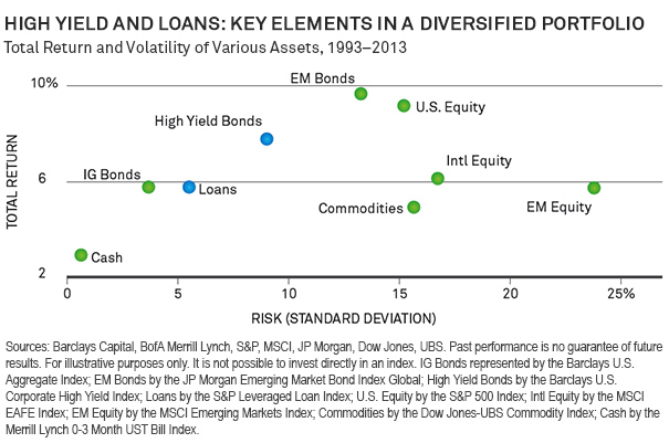High Yield and Loans: Key Elements in a Diversified Portfolio
