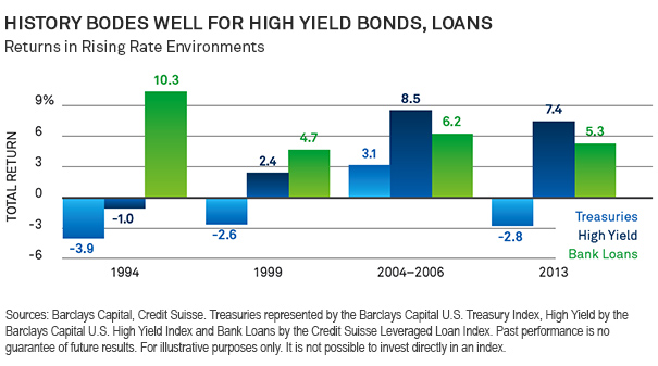 History Bodes Well for High Yields Bonds, Loans