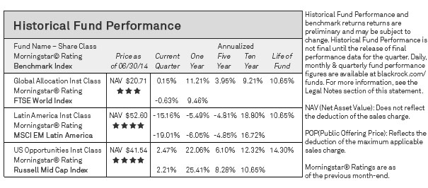 Historical fund performance