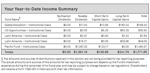 Your year to date income summary