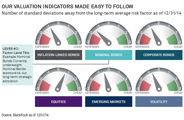 Chart: Our Valuation Indicators Made Easy to Follow