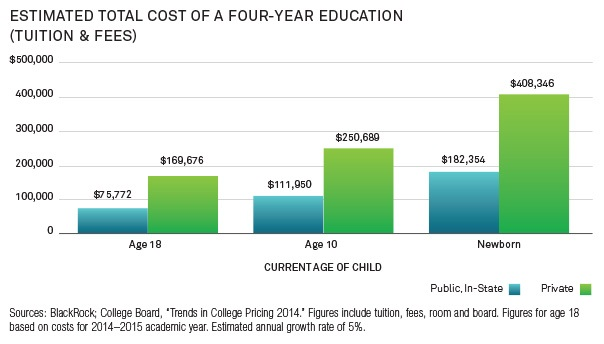 Estimated Cost of a Four-Year Education (Tuition & Fees)
