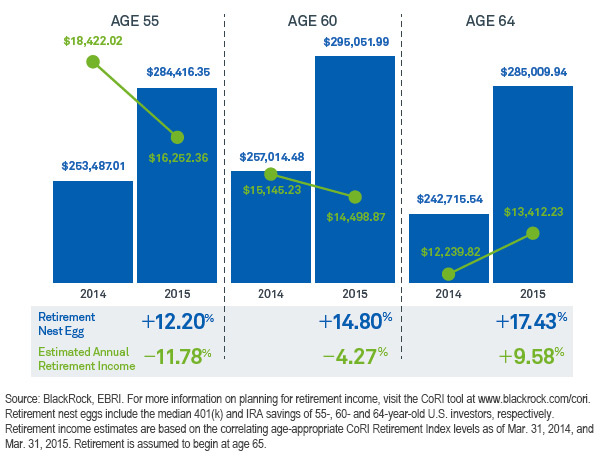 Chart: How changing rates could impact retirement income