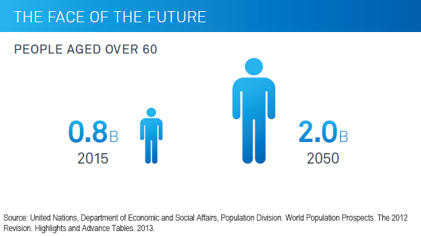 Chart: The Face of the Future