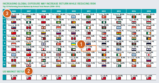Increasing global exposure may increase return while reducing risk