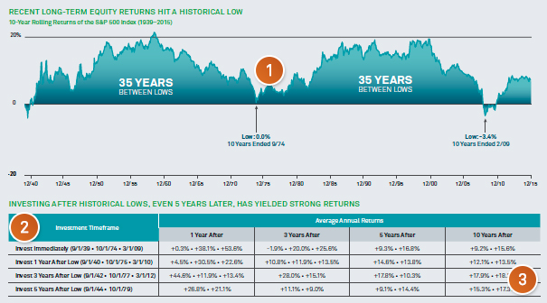 Recent Long-Term Equity Returns Hit a Historical low