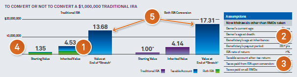 Chart: To convert or not convert a $1000000 traditional IRA