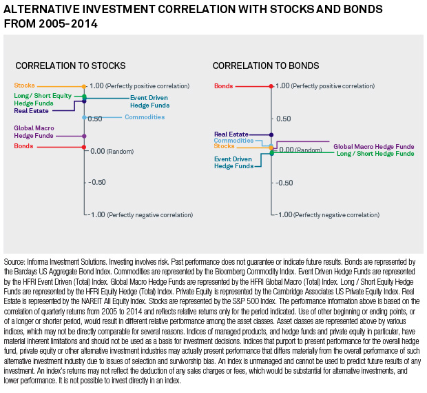 Alternative Investment Correlation with Stocks and Bonds
