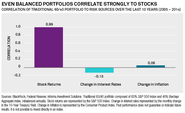 Even Balanced Portfolios Correlate Strongly to Stocks
