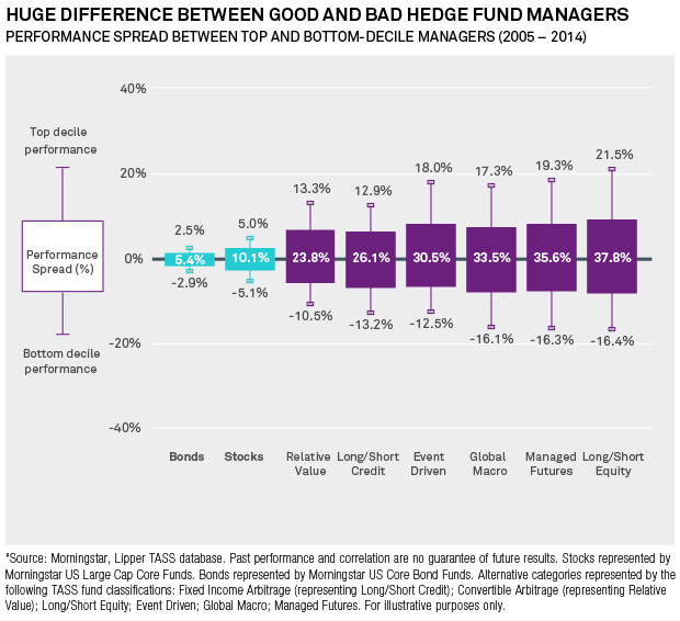 Huge Difference Between Good and Bad Hedge Fund Managers