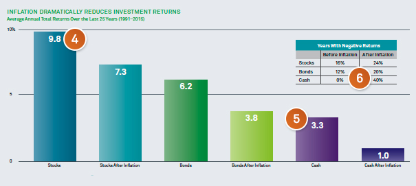 Chart: Inflation dramatically reduces investment returns