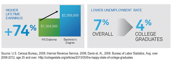 College graduates have the benefit of higher lifetime earnings and a lower unemployment rate, among other things.