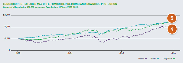 Comparation of the returns of stocks, bonds and a long/short strategy over the 15-year
