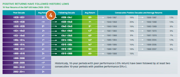 Chart: Positive returns have followed historic lows