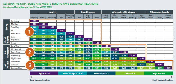 Chart: Alternative strategies and assets tend to have lower correlations