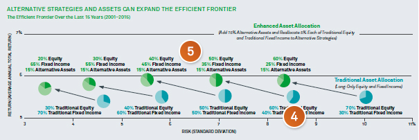 Chart: Alternative strategies and assets can expand the efficient frontier