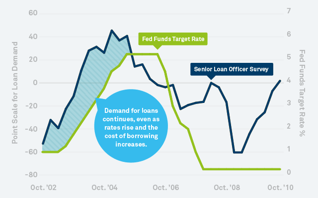 Chart: Interest Rate Hikes and Loan Demand, 2002–2010