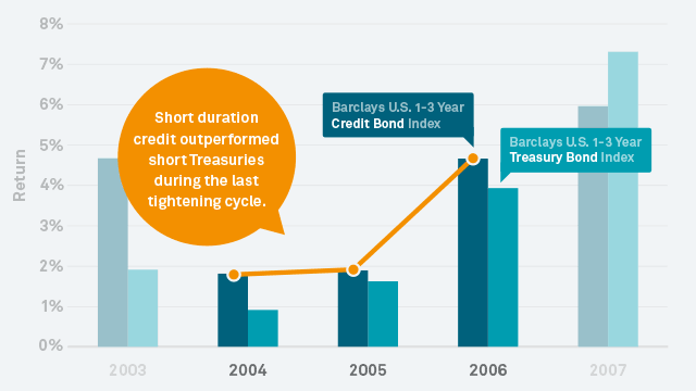 Chart: Short Credit Performance During 2004-2006 Tightening Cycle