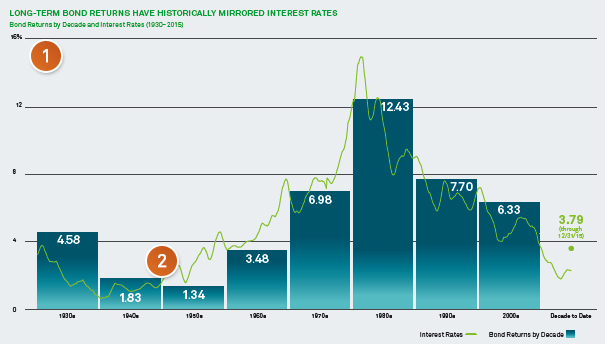 Long-Term Bond Return have Historically mirrored interest rates