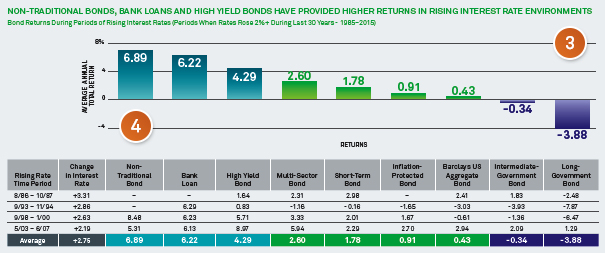 Non-Traditional Bonds, Bank Loans and Yield Bonds