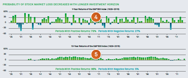 Chart: Probability of stock market loss decreases with longer investment horizon