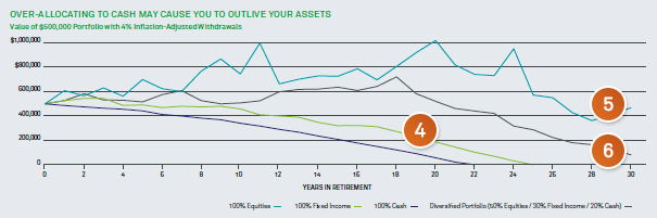 Chart: Over-allocating to cash may cause you to outlive your assets.