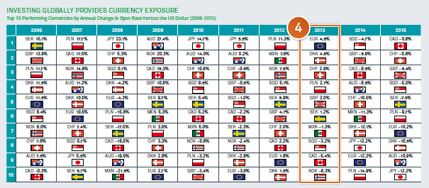 Investing globally provides currency exposure
