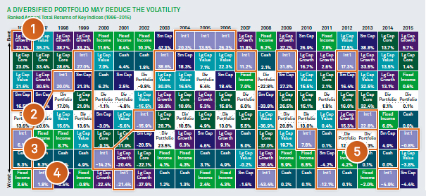 A diversified portfolio may reduce the volatility