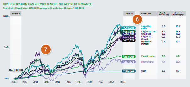 Chart: Diversification has provided more steady performance.