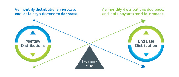 Yield to Maturity Chart