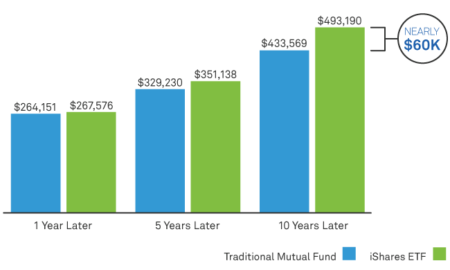 Compare index vs. actively managed funds