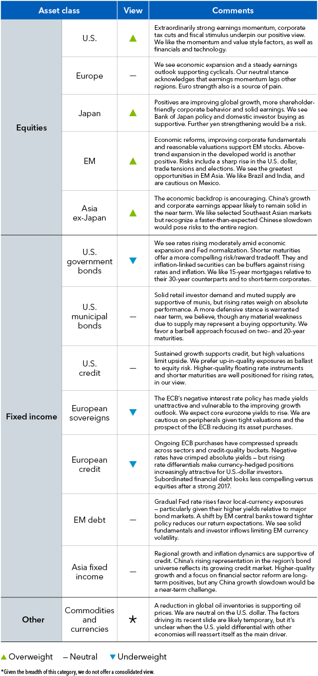 Table: Asset class views. Views on selected asset classes