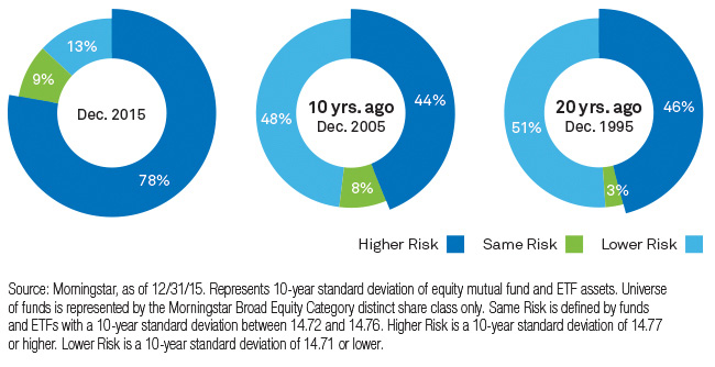 EQUITY FUNDS HAVE GOTTEN RISKIER OVER THE YEARS
