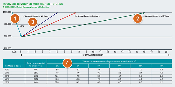 Recovery is quicker with higher returns