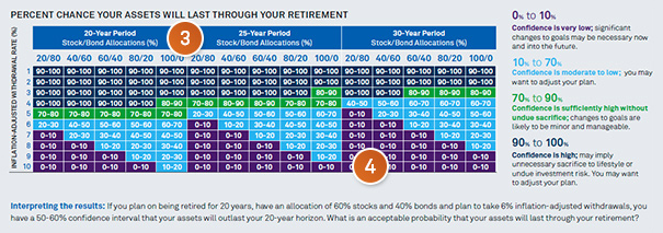 Chart: Percent chance your assets will last through your retirement